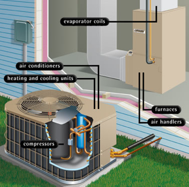 India's Top Famous Reliable Trusted Big HVAC Contractor Company:Bangalore